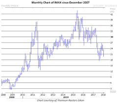 Optimism Begins To Unwind On Struggling Imax Stock