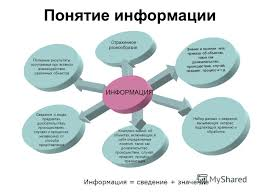 Презентация на тему ИНФОРМАЦИЯ И ЕЁ ЗНАЧЕНИЕ Темы Понятие  3 Понятие информации ИНФОРМАЦИЯ