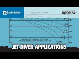Fish Seeker Depth Chart Proper Application And Rigging Of Luhr Jensen Jet Divers