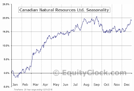 Canadian Natural Resources Ltd Tse Cnq To Seasonal Chart