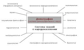 Демография Википедия demographie gif Демография взаимодействует