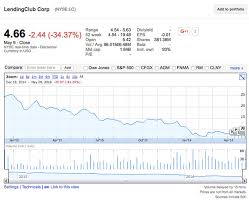 Fnma Stock Quote Interesting Fannie Mae Stock Quote Fresh 48 New Image Fnma Stock Price
