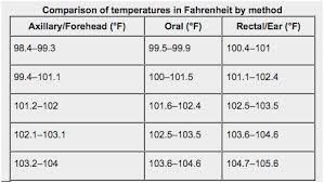 Underarm Fever Temperature Chart 28 Described Normal Baby Temperature Chart