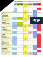 Essential Oils Uses Chart Essential Oil Skincare Chart Circumstantial Essential Oils