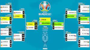 Euro 2021: Euro 2020 final draw: Italy ...