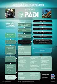 A Complete Guide To The Padi Divemaster Crystal Dive
