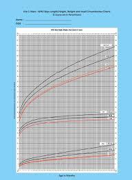 Infant Height Chart Abiding Online Infant Growth Chart Newborn Length Chart