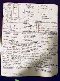 series 7 cheat sheet series 7 dump sheet cheat sheet memorize these things and be able
