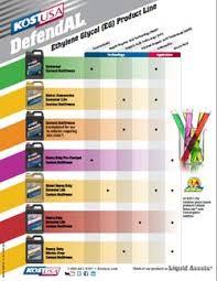 Antifreeze Color Chart 70 Interpretive Antifreeze Chart Coolant