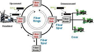 hybrid fiber coax   hfc definition and diagramcatv hfc diagram