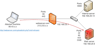 ssh port forwarding security caf� what does port forwarding do for xbox one at Port Forwarding Diagram
