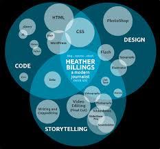 Venn Diagram In Illustrator Heather Billings Visual Resume Venn Diagram Infographic Visual