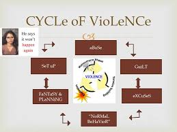 Sociology Domestic Violence Powerpoint Youtube