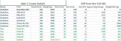 Fox Float Ctd Evolution Air Pressure Chart Punctual Fox