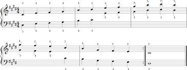 C Minor Pentatonic Scale For Piano
