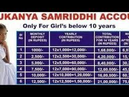 Videos Matching Sukanya Samriddhi Yojana Calculator