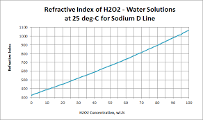 Refractive Index For Hydrogen Peroxide H2o2 Usp Technologies