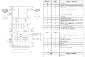 fuse box diagram for 1995 ford windstar diy wiring diagrams \u2022 1996 Ford F-250 Fuse Box Diagram 1995 ford aerostar fuse thousand collection of wiring diagram rh mmucc us 1996 ford f 150 fuse box diagram 2002 ford windstar fuse box diagram