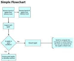 Best Flow Chart Template Process Flowchart Template