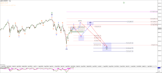 S P 500 In The Target Zone Whats Next Seeking Alpha