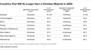 Similarities Between Hinduism And Christianity Chart The Future Of World Religions Population Growth Projections