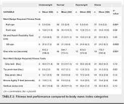 Table 2 From Fitness Measures Among Boy Scouts Completing