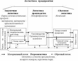 Понятие и сущность логистики реферат > вопрос решен Понятие и сущность логистики реферат