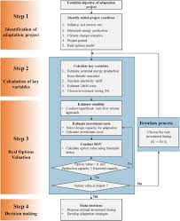Essentials Of Investments Multiple Choice Investment Timing Decisions In Hydropower Adaptation