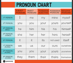 Personal Pronoun Chart With Number Gender English