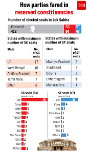 half of bjp s additional mps from sc st