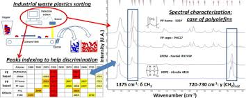 Mir Spectral Characterization Of Plastic To Enable