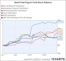 Top 10 Net Payout Yield Stocks For August 2013 Seeking Alpha