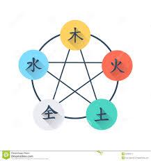 Wu Xing Flat Icon Five Elements Stock Illustration
