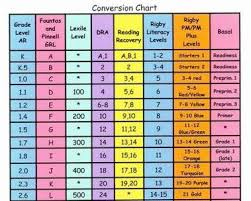 Reading Level Conversion Chart Fountas And Pinnell Www
