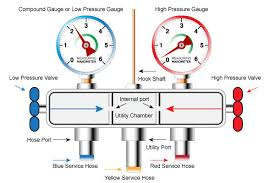 Why And How To Use Hvac Gauge Manifolds Megadepot