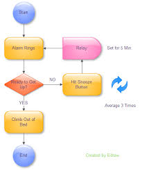 How To Make An If Then Flow Chart Flowchart Tools Look For More Solutions For People Who