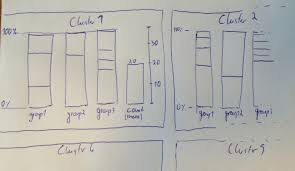 Stata How To Plot Groups Of Variables Side By Side In