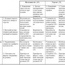 Отчет по Практике Маркетинг Организации Отчеты по практике на заказ swot анализа организации