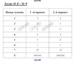 ГДЗ контрольные работы по истории класс Смирнов