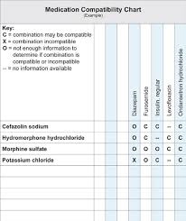 Y Site Compatibility Chart Prototypic Iv Med Compatibility Chart Drugs Compatibility