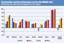 Economic Outlook Middle East Article Khl