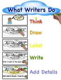 Writers Anchor Chart Tc What Writers Do