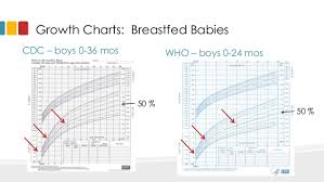 Infant Growth Chart For Breastfed Babies Newborn Weight Gain