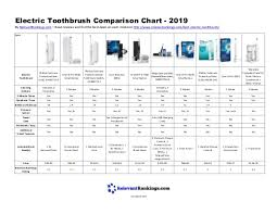 Electric Toothbrush Comparison Chart Electric Toothbrush Comparison Chart 2019