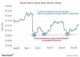 Could Ferrari Resume Its Rally In October After A Weak