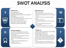 Swot Model Performing A Swot Analysis Executive Recruiting Ottawa Executive
