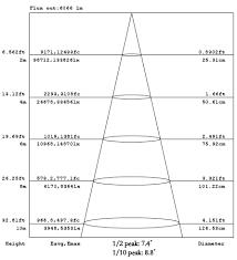 3m <b>5m 10m 15m</b> Lux Lux Lux Lux 7000K(Full on) 73400 27300 ...