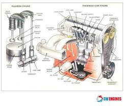 overhead camshaft diagram diagram swengines here some ideas about engine diagram single overhead camshaft