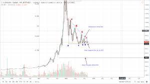 Bitcoin Btc Price Analysis Btc Usd Spanish Government