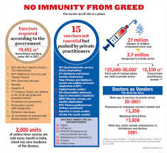 Total Vaccination Chart Of A Baby In India Vaccine Vendors Greed Gone Viral Outlook India Magazine